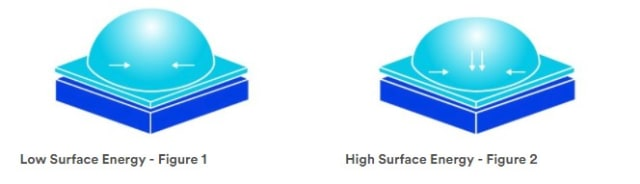 Surface energy affects the effectiveness of adhesive. (Image courtesy of 3M)