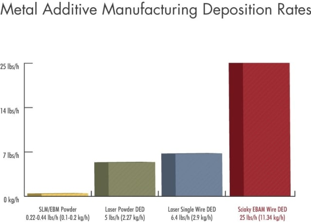 Comparison of deposition rates for different AM processes. (Image courtesy of Sciaky.)