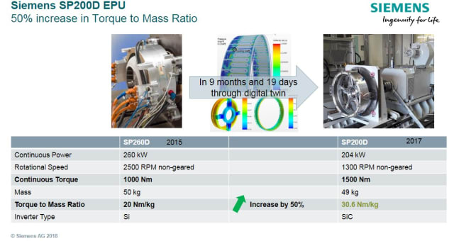 The SP200D motor. (Image courtesy of Siemens AG.)