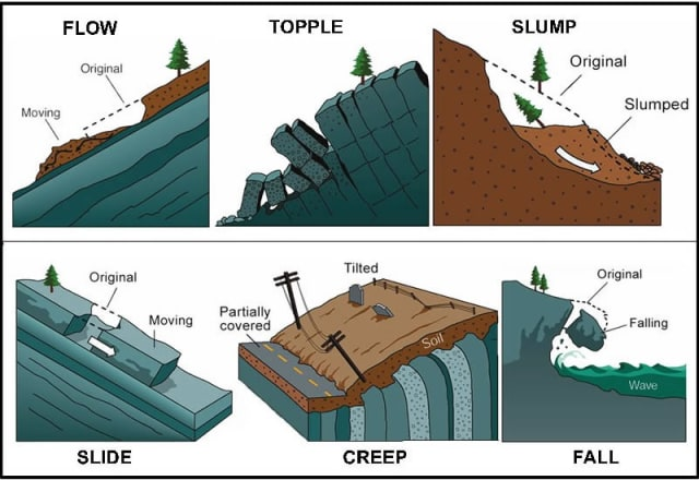Types of landslides, courtesy of British Columbia Geological Survey