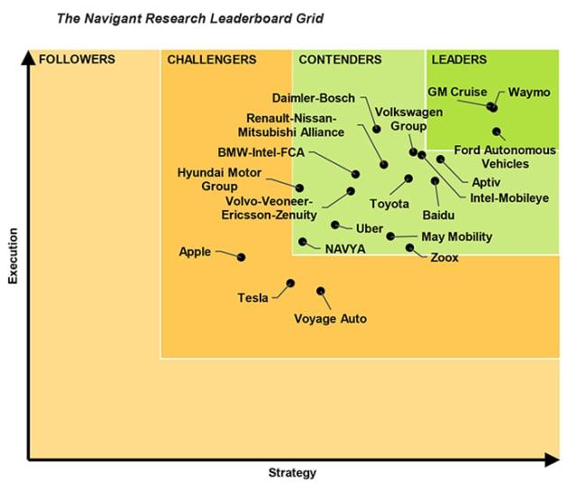 Navigant Autonomous Research Leaderboard, 2019