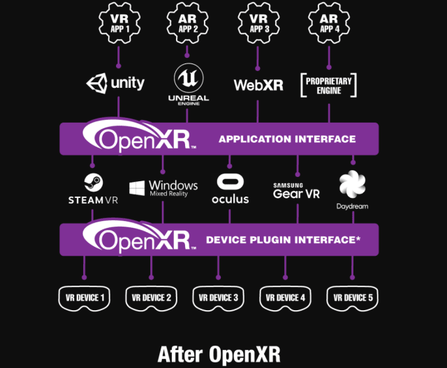 The OpenXR 0.90 provisional release specifies a cross-platform Application Programming Interface (API) enabling XR hardware platform vendors to expose the functionality of their runtime systems. By accessing a common set of objects and functions corresponding to application lifecycle, rendering, tracking, frame timing, and input, which are frustratingly different across existing vendor-specific APIs, software developers can run their applications across multiple XR systems with minimal porting effort—significantly reducing industry fragmentation.