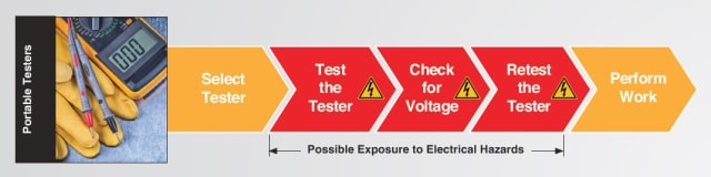 A walk-through of the window of exposure that common portable voltage testers expose workers to throughout the testing process. (Image courtesy of Panduit.)