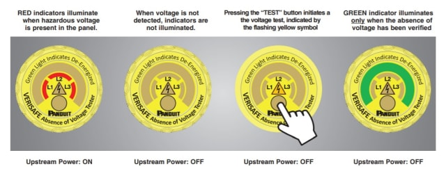 A diagram that describes the various possible lit LEDs on the indicator module of the VeriSafe Absence of Voltage Tester. (Image courtesy of Panduit.)