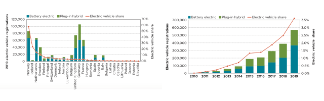 Electric vehicle sales and share of new passenger vehicle sales in European Union (EU) and European Free Trade Association (EFTA) member countries, 2010–2019. (Image courtesy of the International Council on Clean Transportation.)