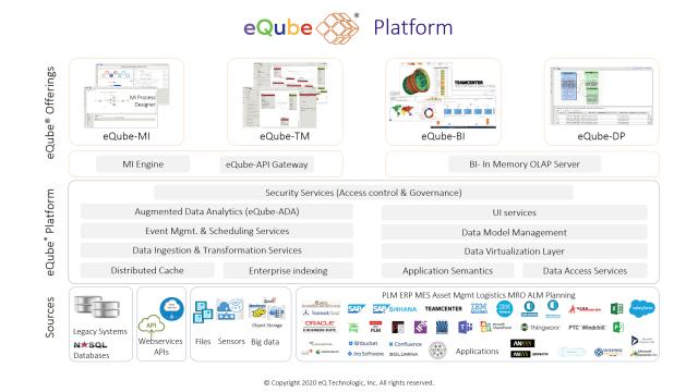 eQube platform schematic. (Image courtesy of eQ Technologic.)