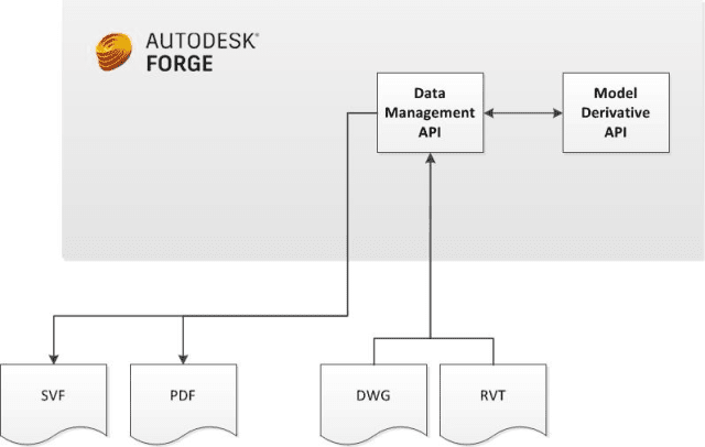 Project Frog uses two of Autodesk Forge APIs: Data Management, which gives users a uniform way to manipulate data across projects and the ability to upload and download files like DWG, RVT and PDFs. They also use Model Derivative, which lets developers share designs in different file formats (60 are supported) and enables them to extract metadata into different object hierarchies. (Image courtesy of Autodesk.)