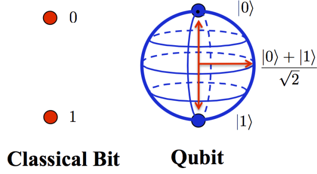 A classical computer's transistor represents data as bits. Each bit has two values, a zero or a one. Quantum computers represent data in the form of transistors as either a zero, a one, or both zero and one. When qubits (quantum bits) are simultaneously a zero and a one, this is called a state of superposition. This state of superposition is what makes quantum computers to achieve speeds that are millions of times faster than classical computers. (Image courtesy of Autodesk.)