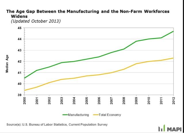source: Manufacturing Institute