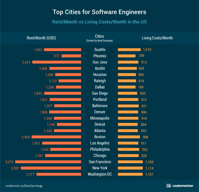 How Much Do Software Engineers Really Earn? > ENGINEERING com