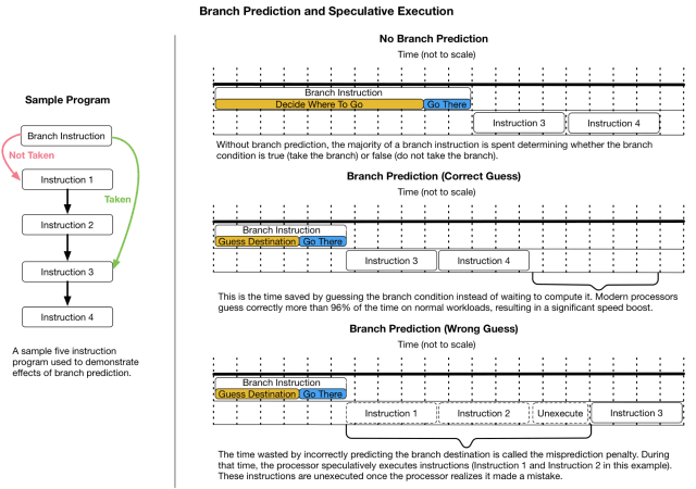 Subsequent implementations of speculative execution continued increasing in complexity to better anticipate a user's next move and increase overall CPU performance. Personal data was pulled into cache and unanticipated indirect reading of the data as it moved between cache and branch prediction.