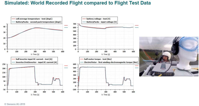 Simulator data and actual measurements. (Image courtesy of Siemens AG.)