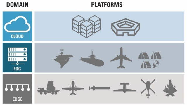 Cloud, fog and edge computing in military applications. (Image courtesy of Mercury Systems.)