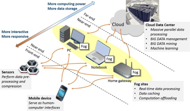 Conceptual Diagram of Fog Computing. (Image courtesy of John Zao, et. al. Pervasive Brain Monitoring and Data Sharing based on Multi-tier Distributed Computing and Linked Data Technology.)