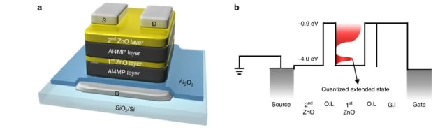 Inorganic layers of ZnO alternate with organic Al4MP, creating a composite system of QDs and amorphous domains that can generate three distinct states within one transistor. An energy diagram of the third state is pictured to the right. (Image courtesy of Dr. Kyeongjae Cho et al.)