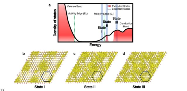 In supplementary image 8 of the paper, researchers included an energy diagram with corresponding computer models of the three types of states observed in the new chip. State I is the localized state, State II the quantized extended, and State III the extended state. (Image courtesy of Dr. Kyeongjae Cho et. al.)