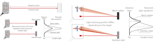 The time-of-flight method (left) versus the triangulation method (right). TOF calculates the output distance based on time elapsed between the light emission and reception after it is reflected off the target. (Image courtesy of Omron.)