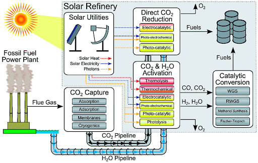 "A ""solar refinery"" that converts sources of carbon and hydrogen in the form of CO2 and H2O to useful fuels. (Image courtesy of oil-gasportal.com.)"