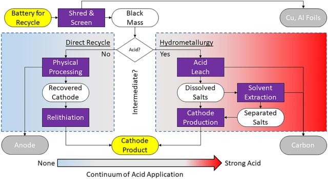 (Direct recycling vs hydrometallurgy. Image credit: Cambridge University Press.)