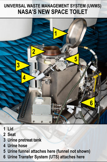 The toilet was designed to address astronaut feedback about comfort and ease of use. (Image courtesy of NASA.)