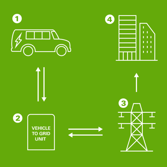 Vehicle-to-grid technology. (Image courtesy of Dominion Energy.)