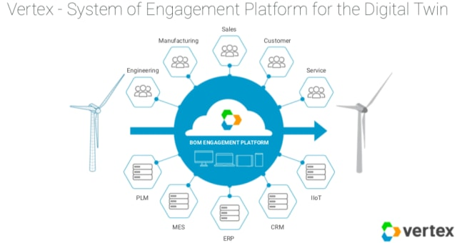 A slide detailing the way that Vertex's BOM Engagement platform is meant to connect enterprise departments and systems of records. (Image courtesy of Vertex.)