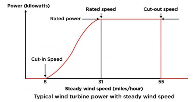 The power curve of a typical HAWT. (Image courtesy of Energy.gov.)