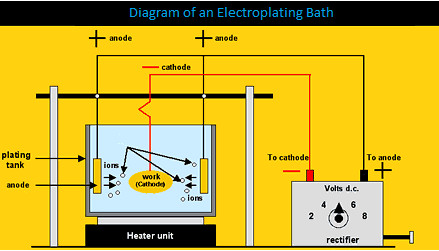 Electroplating: What Every Engineer Needs to Know