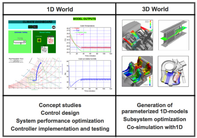 Integrating 1D and 3D simulations. (Image courtesy of Altair.)
