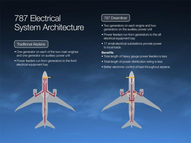 Power Killing Software Glitch Found In Boeing Dreamliner