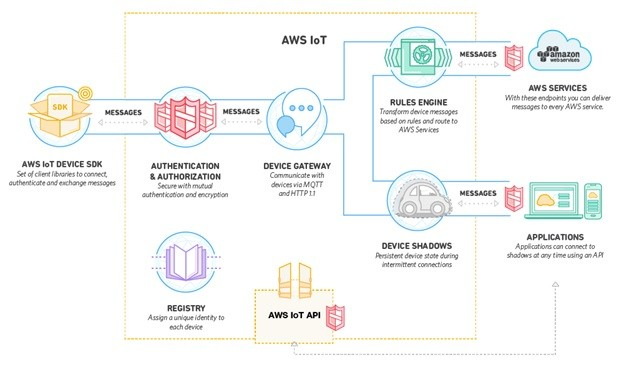 How AWS sees IoT. (Image courtesy of AWS.)