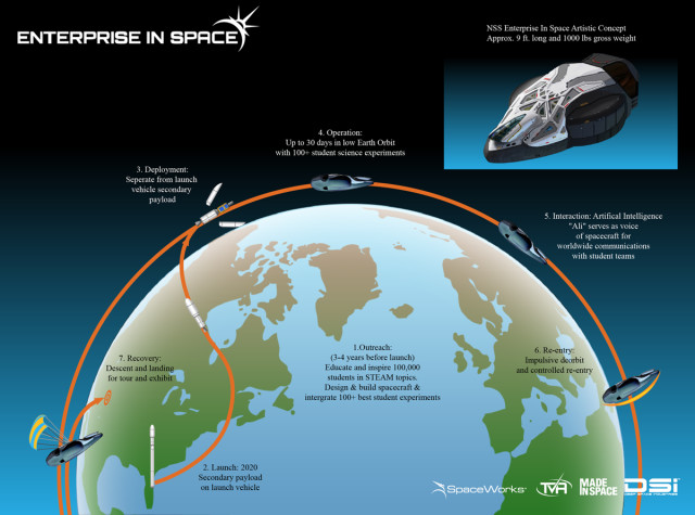 A diagram depicting the mission of the NSS Enterprise. (Image courtesy of EIS.)