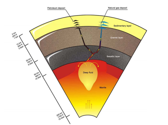 Visualization of the theory of deep abiogenic petroleum formation. (Image courtesy of V.G. Kutcherov and V.A. Krayushkin.)