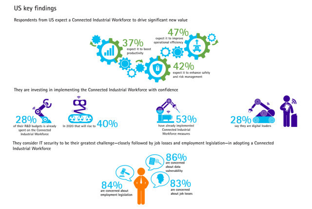 (Infographic courtesy of Accenture.)