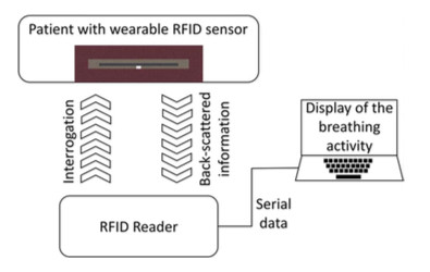 Block diagram of the full system. The RFID reader interrogates the wearable sensor, which responds with RSSI values that vary based on the level of stretching. The RSSI data are transferred to the computer for the machine learning processing and final display of the breathing activity. (Image and caption courtesy of IEEE Transactions on Biomedical Circuits and Systems).