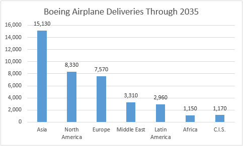 Source: Boeing Current Market Outlook 2016-2035.