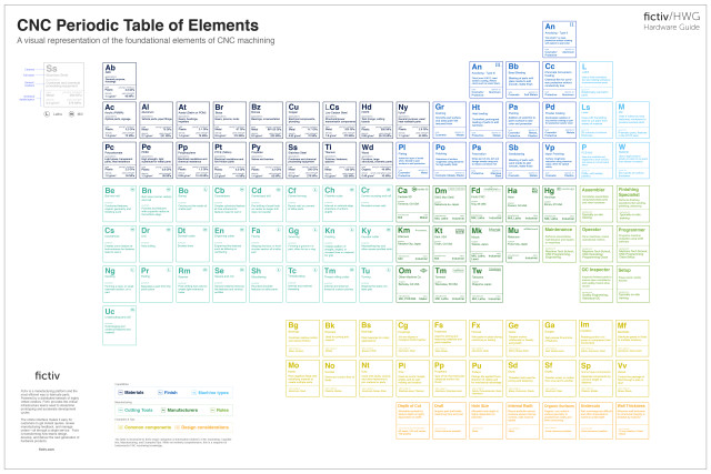 A periodic table of elements for cnc machining engineering image courtesy of fictiv urtaz Gallery
