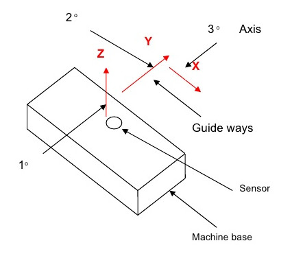 Schematic of cantilever CMM architecture. (Image courtesy of Sandeep Y. Bagul.)