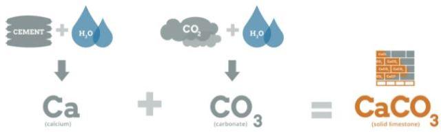 Image: CarbonCure