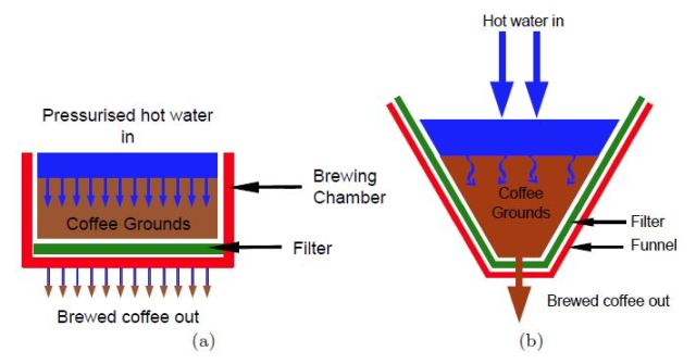 Espresso coffee is made by forcing hot water under high pressure through a compacted bed of finely ground coffee. (b) Drip filter brewing involves pouring hot water over a loose bed of coarser coffee in a filter. In either method, water flows through the bed, leaching soluble coffee components from the grains. Any undissolved solids in the fluid are filtered from the extract as the liquid leaves the filter. (Image courtesy of Kevin M. Moroney.)