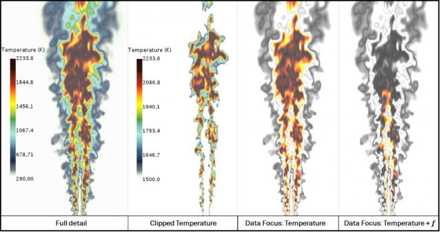Fire simulation displayed with the Data Focus tool. Image on the left is the full data set, second image to the left is all points of data above 1500 kelvin, second image from the right shows all data above 1500 Kelvin and mutes the color of the rest of the simulation results, image on the right shows all data above 1500 Kelvin with a mixture fraction over 0.5 while also muting the color of the rest of the simulation results.