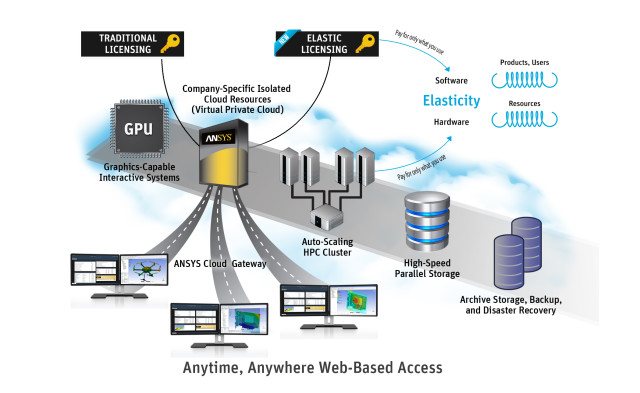 ANSYS Enterprise Cloud. (Image courtesy of ANSYS.)