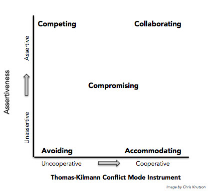 The Method Contains Five Conflict Resolution Strategies You Can Employ When Faced With Different Types Of Conflicts