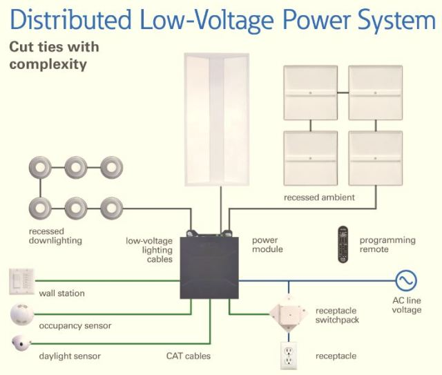 Distributed low voltage power combines efficient lighting with image courtesy of eaton sciox Images