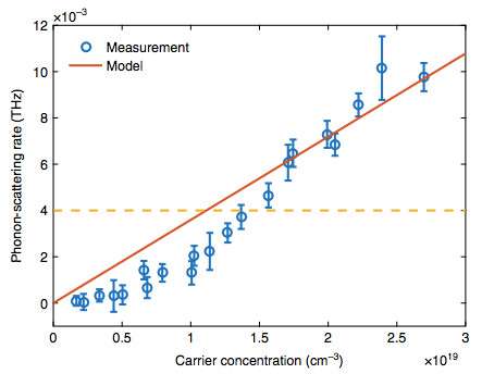 Experimental results showing that phonon scattering increases with increasing electron concentration. The yellow dashed line shows the phonon scattering rate without the third laser beam. (Image courtesy of Nature Communications.)