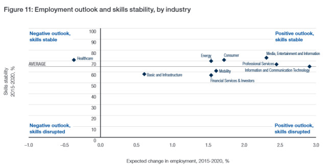 (Source: Future of Jobs Survey, World Economic Forum.)
