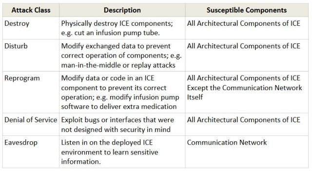 Five IoT hacking attacks that can risk lives. Examples from an integrated clinical environment (ICE). (Table from the Industrial Internet Consortium.)