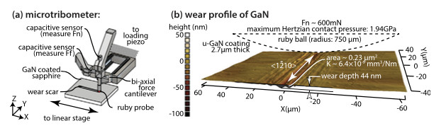 The researchers used a custom microtribometer (left) to determine the wear profile of GaN (right). (Image courtesy of Applied Physics Letters.)