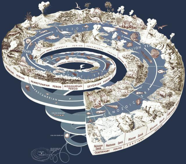 Geologic time spiral.