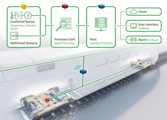 Monitoring systems with local software and cloud-based analytics in trains improves their operational safety and reduces operating costs. (Image courtesy of Schaeffler.)